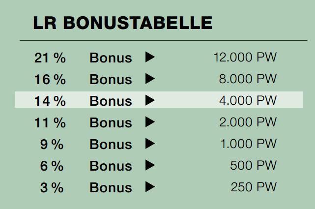 Bonustabelle